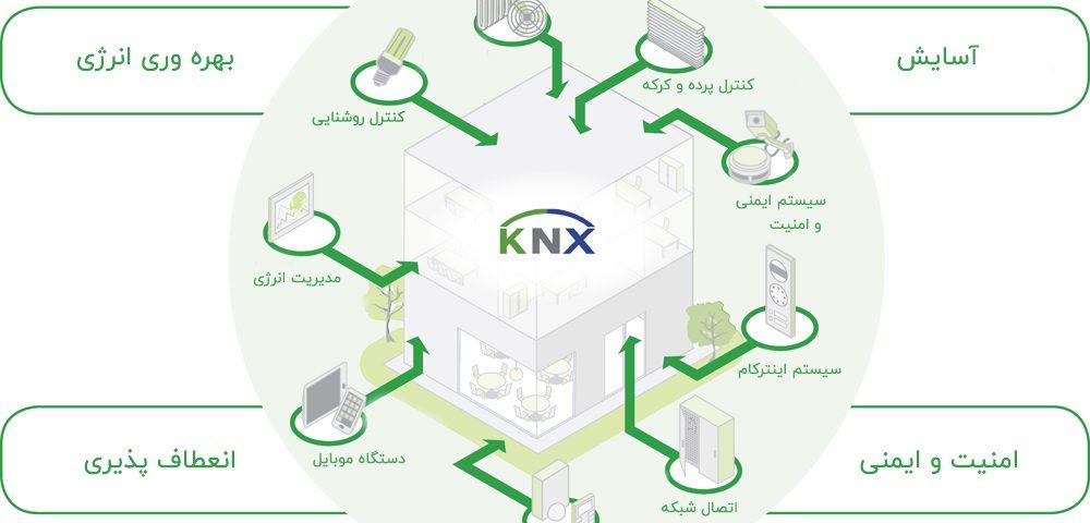 مزایای KNX